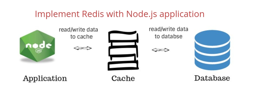 Caching with Redis in Node.js Application
