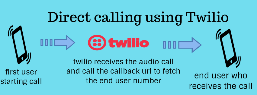 twillio direct audio call intrigarion with nodejs express